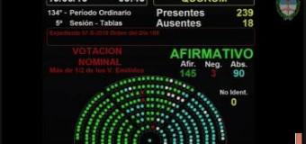 TRABAJADORES – Congreso | Aprueba la Cámara de Diputados la Ley Antidespidos.