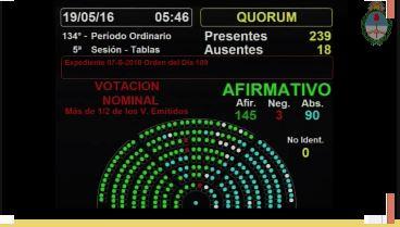 Por amplio margen se aprobó en Diputados la Ley Antidespidos.
