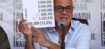 REGIÓN – Venezuela | Por fraude en las firmas se congela el revocatorio