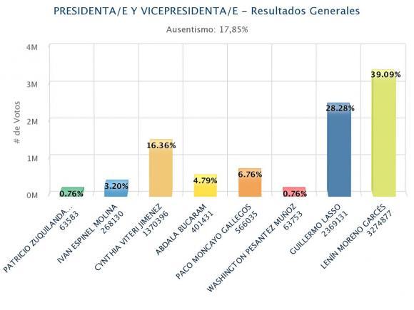 Ecuador_Elecciones_PrimeraVuelta