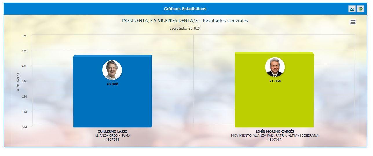 Resultado oficial del Consejo Nacional Electoral. Lenin Moreno Presidente del Ecuador.