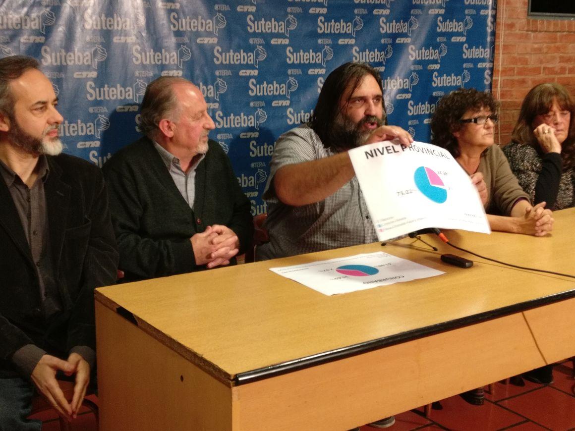 Roberto Baradel ganó contundentemente la elección del SUTEBA.