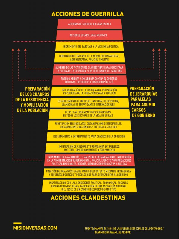 Venezuela_Insurreccion_1_a