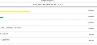 ELECCIONES – Ciudad de Buenos Aires | Los porteños votaron a favor de la exclusión.