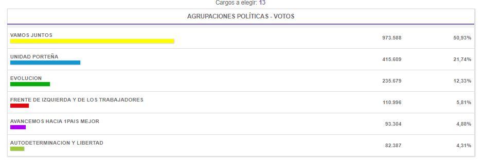 Elecciones_2017_CABA