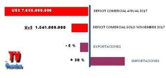ECONOMÍA – Régimen | Argentina cierra el peor balance comercial externo de la historia.