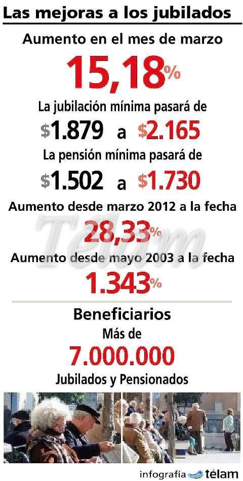 130128_InfografiaTELAM_AumentoJubilados