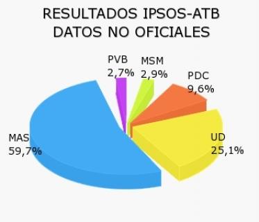 Bolivia_porcentajes_ABI