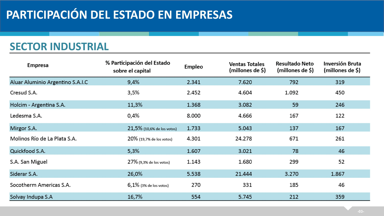 Estado_ANSES_Empresas_01_Industrial