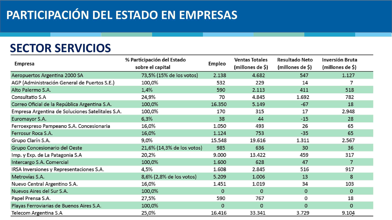 Estado_ANSES_Empresas_01_Servicios