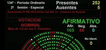 CONGRESO -Régimen | Esta es la lista de Diputados que votaron la entrega a los Fondos Buitre.
