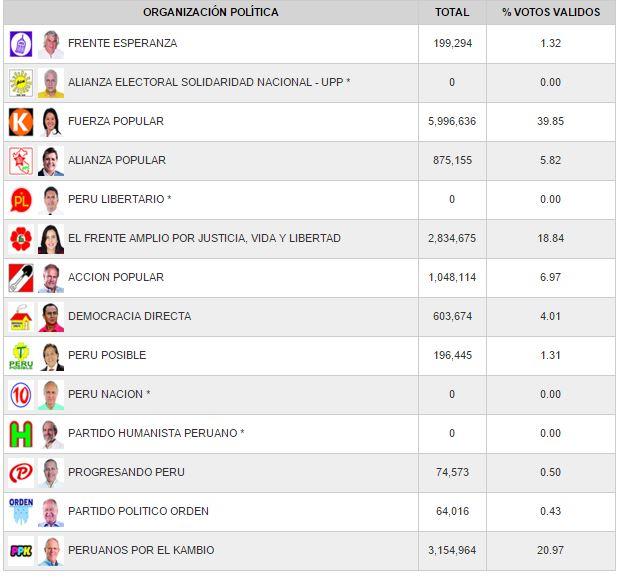 RESULTADOS OFICIALES EN LAS PRESIDENCIALES PERUANAS.