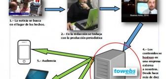 La empresa de Hosting Towebs cambió servidores en forma inconsulta con gran perjuicio para sus clientes. TV Mundus lleva veinte días sin servicio.
