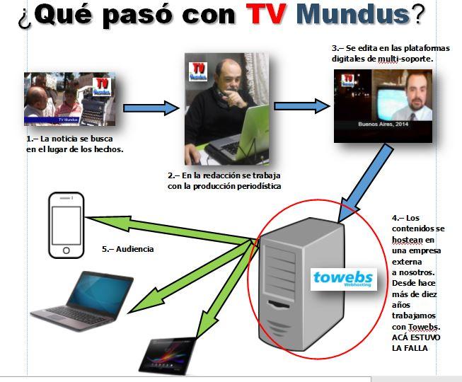 TVMundus_160505_FallaTowebs