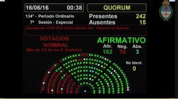 """Cambiemos (PRO,UCR,CC), gen, Frente Renovador y """"Justicialista"""" de Bossio obtuvieron su triunfo."""