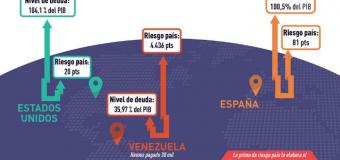 REGIÓN – Venezuela   EL CONFLICTO CONTRA VENEZUELA ES INTERNACIONAL Las corporaciones apuntan al corazón económico de la nación bolivariana.