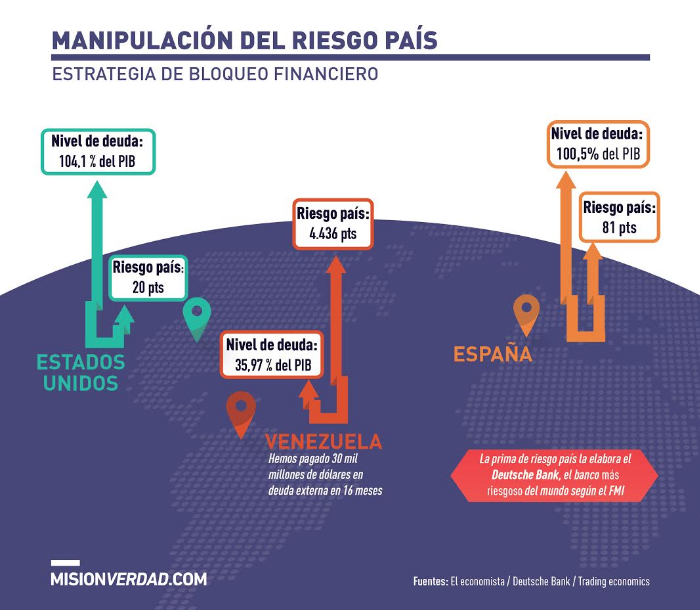 venezuela_riesgopais_misionverdad