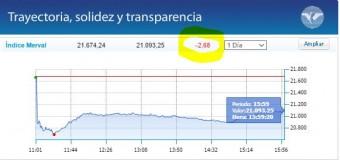 ECONOMÍA – Régimen | Tiembla la economía argentina por derrumbe de Brasil.