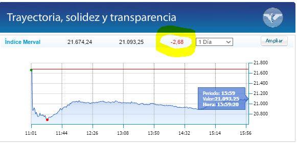 Se derrumbó la Bolsa de Comercio de Buenos Aires.