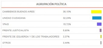 PASO 2017 – Buenos Aires | El PRO habría ganado a pesar del pésimo candidato que puso. El conteo es lentísimo.