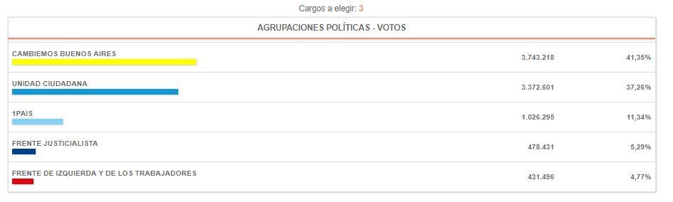 Elecciones_2017_BUENOS AIRES