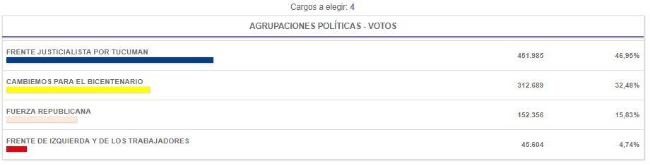 Elecciones_2017_TUCUMÁN