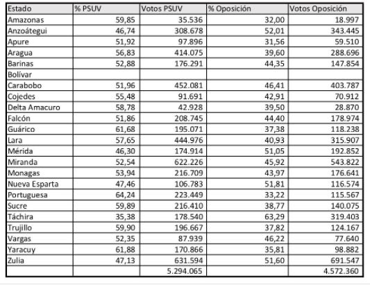 Venezuela_ResultadosElectorales