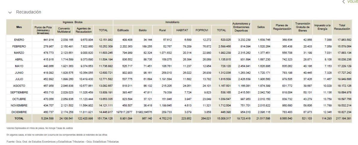 Datos oficiales de ARBA. La recaudación en la Provincia de Buenos Aires marca el retroceso.