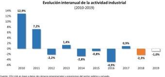 ECONOMÍA – Régimen | La mitad de las fábricas no produce.