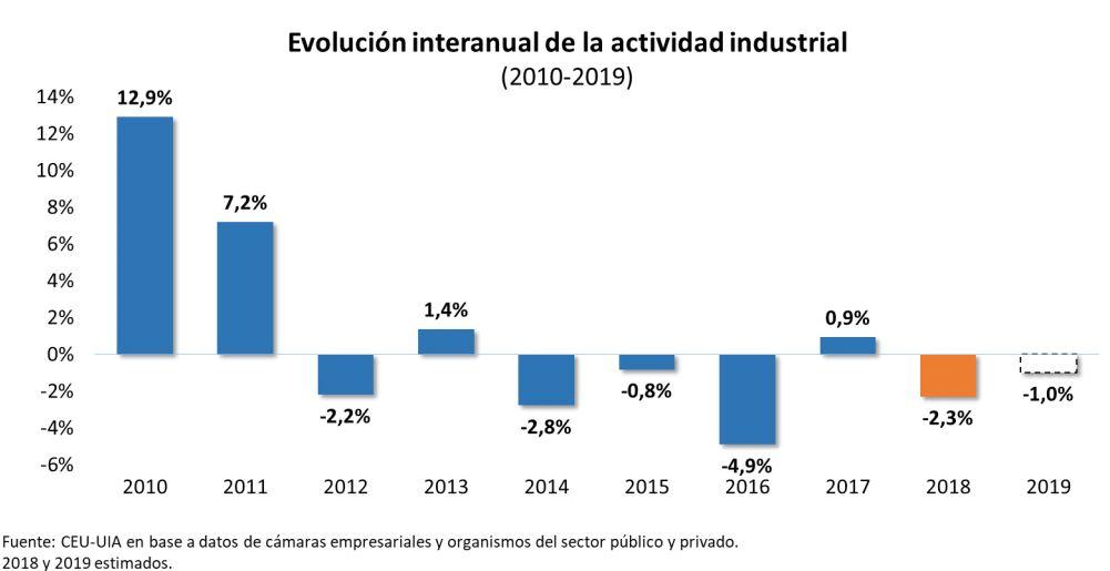 Las estadísticas son elocuentes del derrumbe de la Argentina.