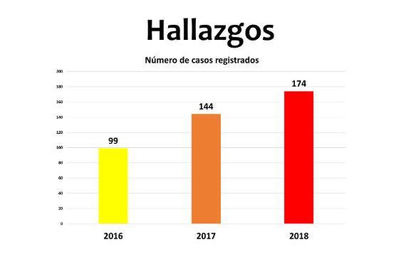 Colombia_LaHaine_hallazgos
