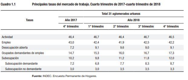 Los datos del INDEC miden hasta noviembre de 2018. En los últimos cuatro meses el derrumbe socio-económico se aceleró.