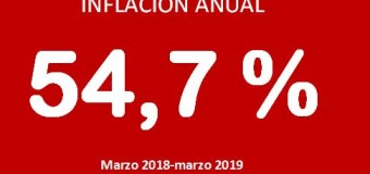 ECONOMÍA – Régimen | La inflación de marzo fue del 4,7 % y llega al 54,7 % anual.