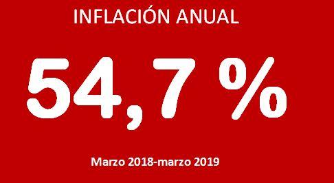 Inflacion_Anual_marzo_2018_2019
