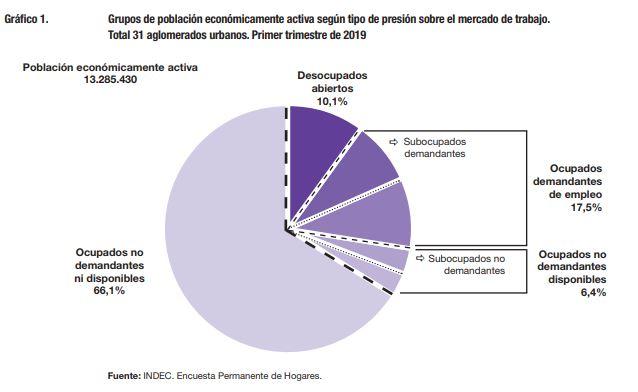 Cantidad de desocupados a Marzo 2019 según el INDEC.