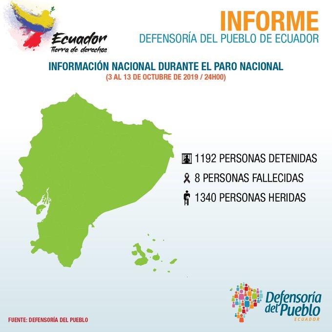 Las cifras de la Defensoría del Pueblo de Ecuador no coincide con las de TV Mundus.