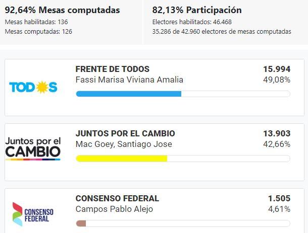 Elecciones_2019_BsAs_Cañuelas