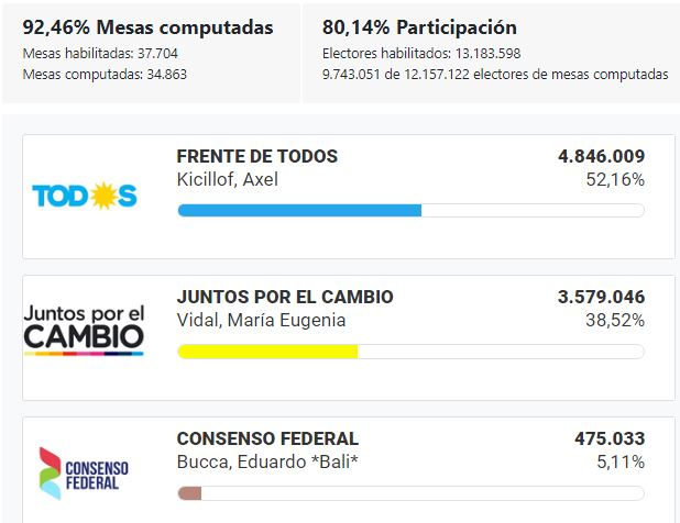 Elecciones_2019_BsAs_Gobernador