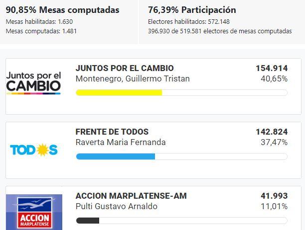 Elecciones_2019_BsAs_MardelPlata
