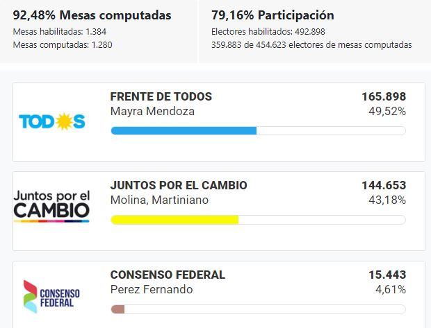 Elecciones_2019_BsAs_Quilmes