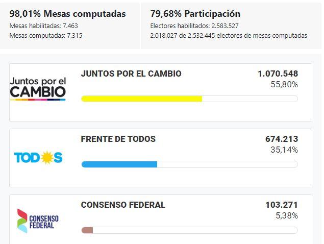 Elecciones_2019_CABA_Jefe_Gobierno