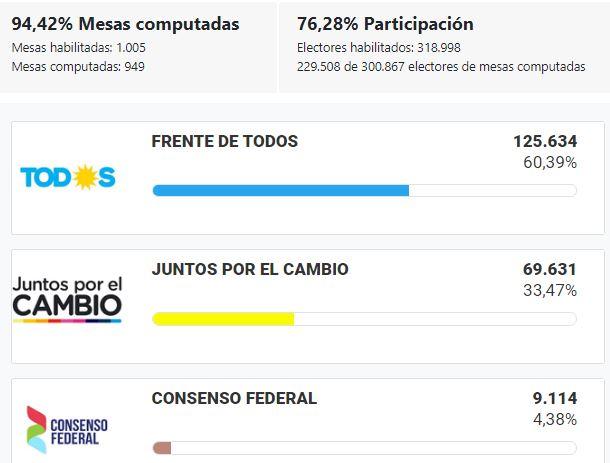 Elecciones_2019_CATAMARCA_gOBERNADOR