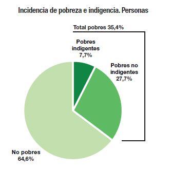 INDEC_191002_Pobreza_Personas