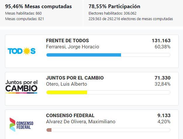 Elecciones_2019_BsAs_Avellaneda