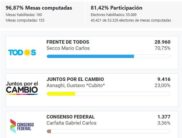 Elecciones_2019_BsAs_Ensenada