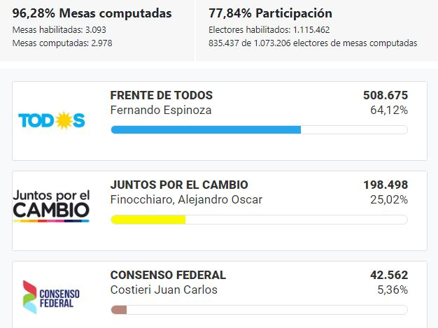 Elecciones_2019_BsAs_LaMatanza