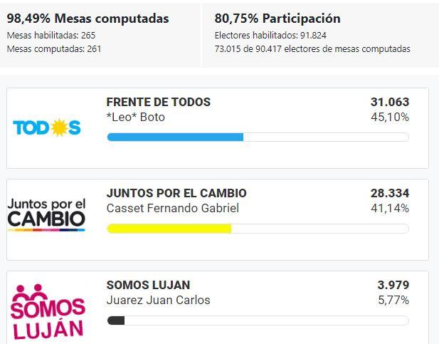 Elecciones_2019_BsAs_Luján