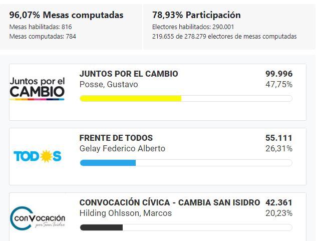 Elecciones_2019_BsAs_SanIsidro