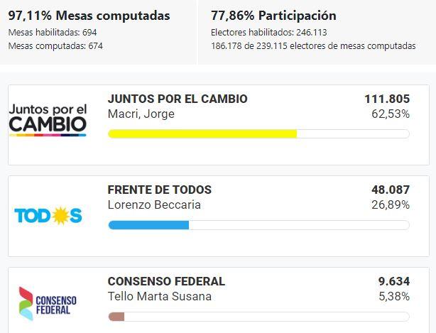 Elecciones_2019_BsAs_VicenteLópez