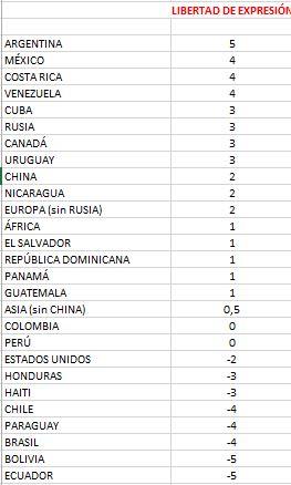 Índice de Libertad de Expresión según Grupo TV Mundus. El puntaje de 5 es el máximo y (-) 5 el mínimo.